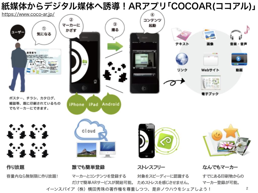 紙媒体からデジタル媒体へ誘導ARアプリCOCOAR(ココアル)