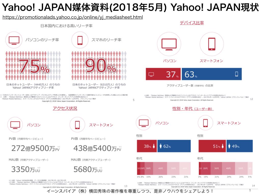 Yahoo!JAPAN媒体資料(2018年5月)⇒日本もGoogle制覇