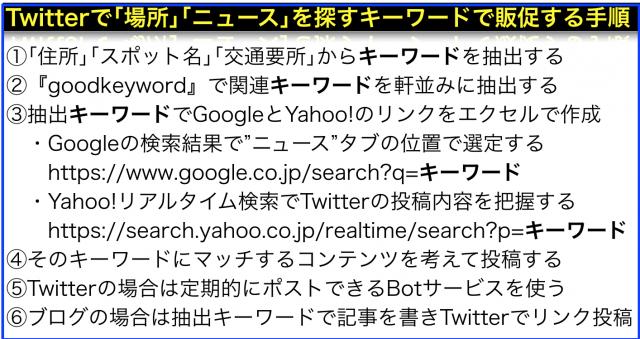 Twitterで「場所」「ニュース」を探すキーワードで販促する手順