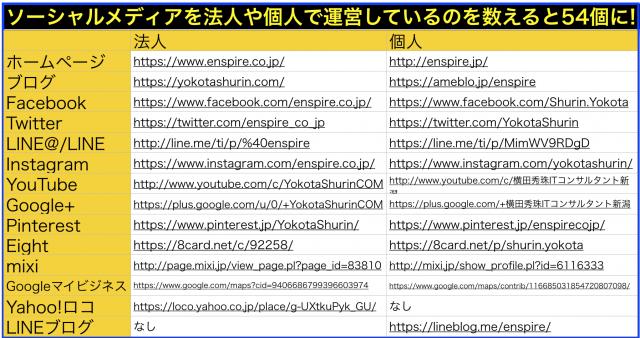 個人・法人で運営する54ソーシャルメディア全アカウント一覧