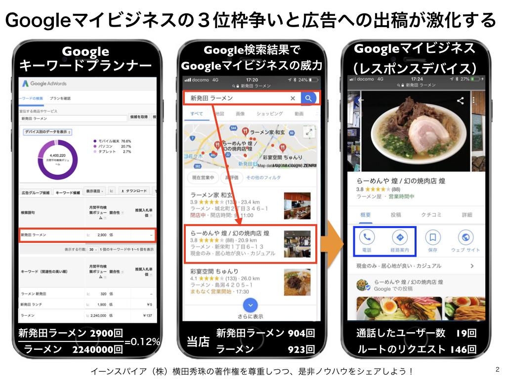 Googleマイビジネスのインサイトで来訪キーワードを実数表示