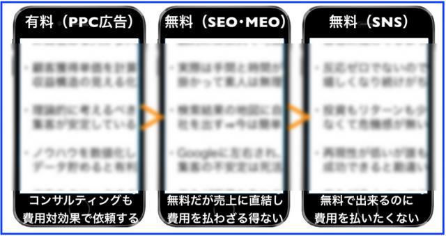 SNS<SEO<MEO<PPCの順でコンサルティングが多い理由
