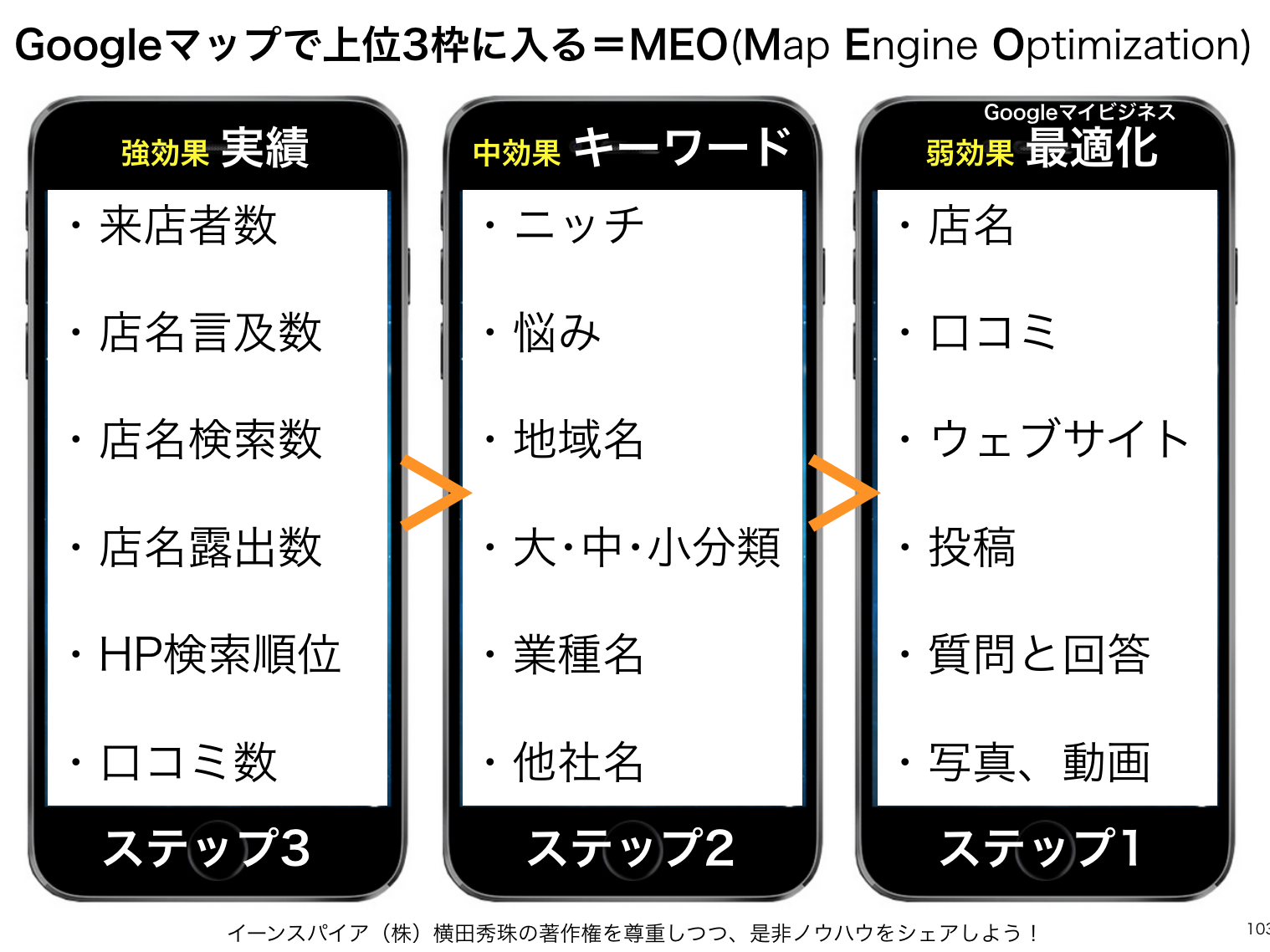 Googleマップ上位3枠=MEO(Map Engine Optimization)