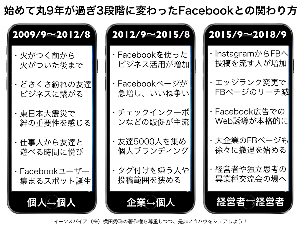 始めて丸9年が過ぎ3段階に変わったFacebookとの関わり方
