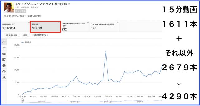 2018年8月のハウツー&レビュー無料YouTube動画31本