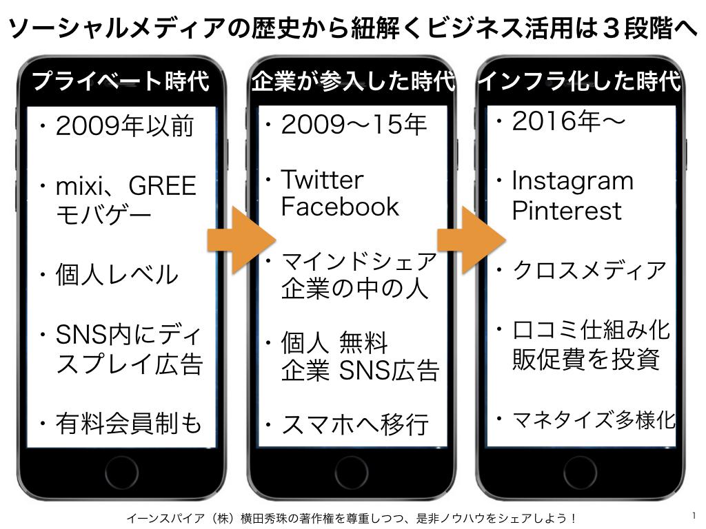 ソーシャルメディアの歴史から紐解くビジネス活用は3段階へ