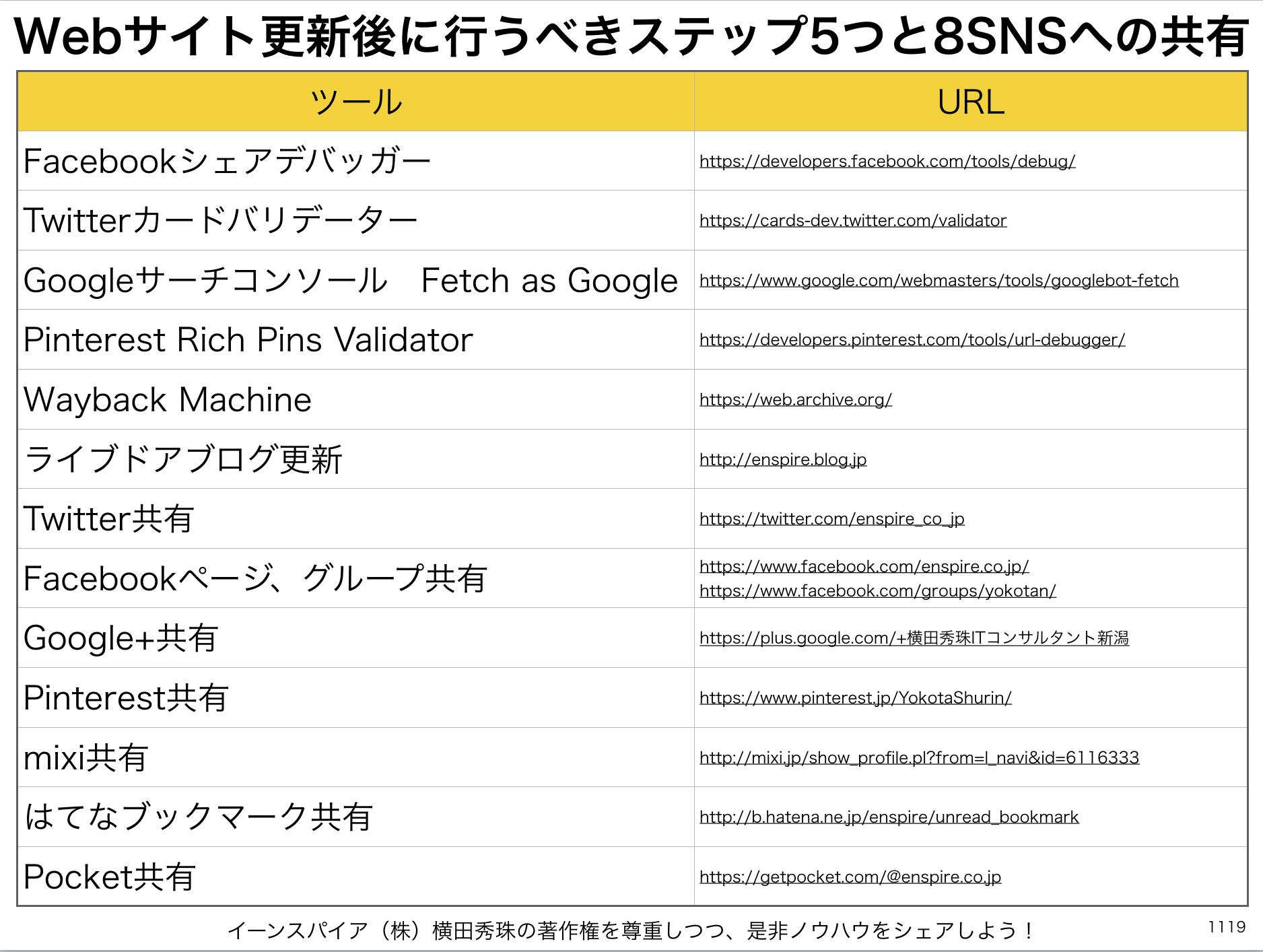Webサイト更新後に行うべきステップ5つと8SNSへの共有