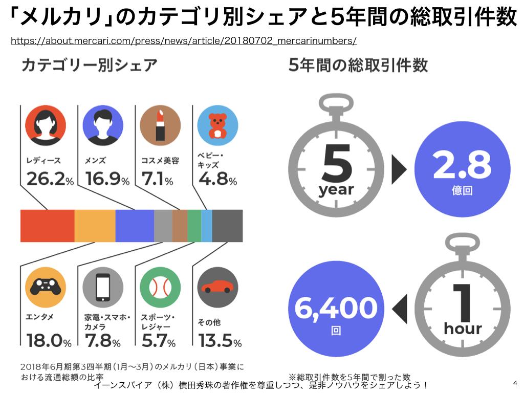 フリマアプリ「メルカリ」がオークションサイト「ヤフオク」抜く