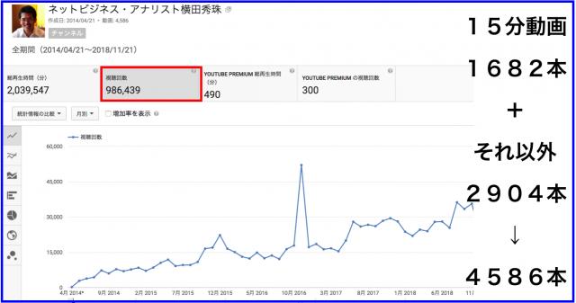 2018年10月のハウツー&レビュー無料YouTube動画31本