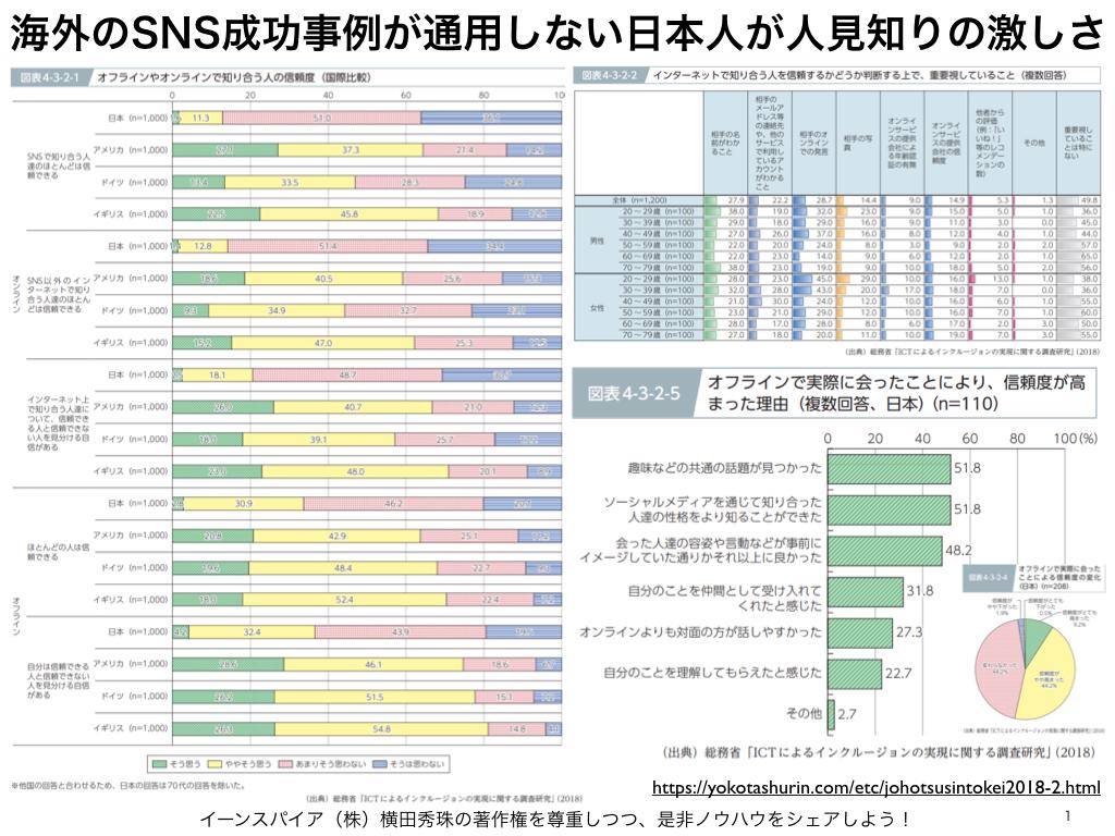 海外のSNS成功事例が通用しない日本人が人見知りの激しさ