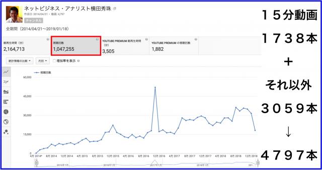 2018年12月のハウツー&レビュー無料YouTube動画31本
