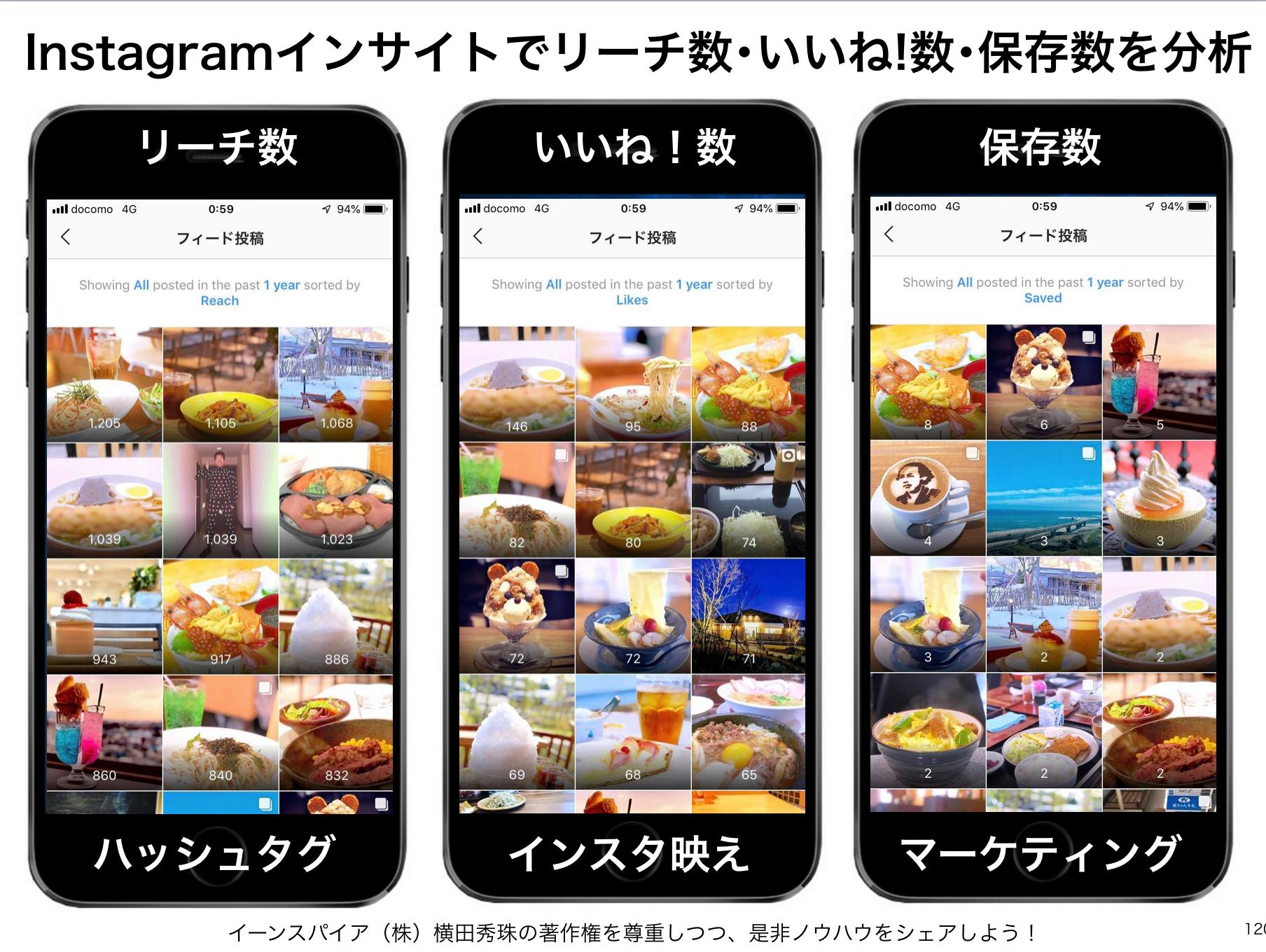 Instagramのインサイトでリーチ数・いいね!数・保存数を分析