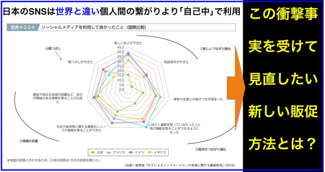 日本のSNSは世界と違い個人間の繋がりより「自己中心」で利用