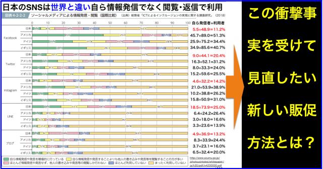 日本のSNSは世界と違い自ら情報発信でなく閲覧・返信で利用