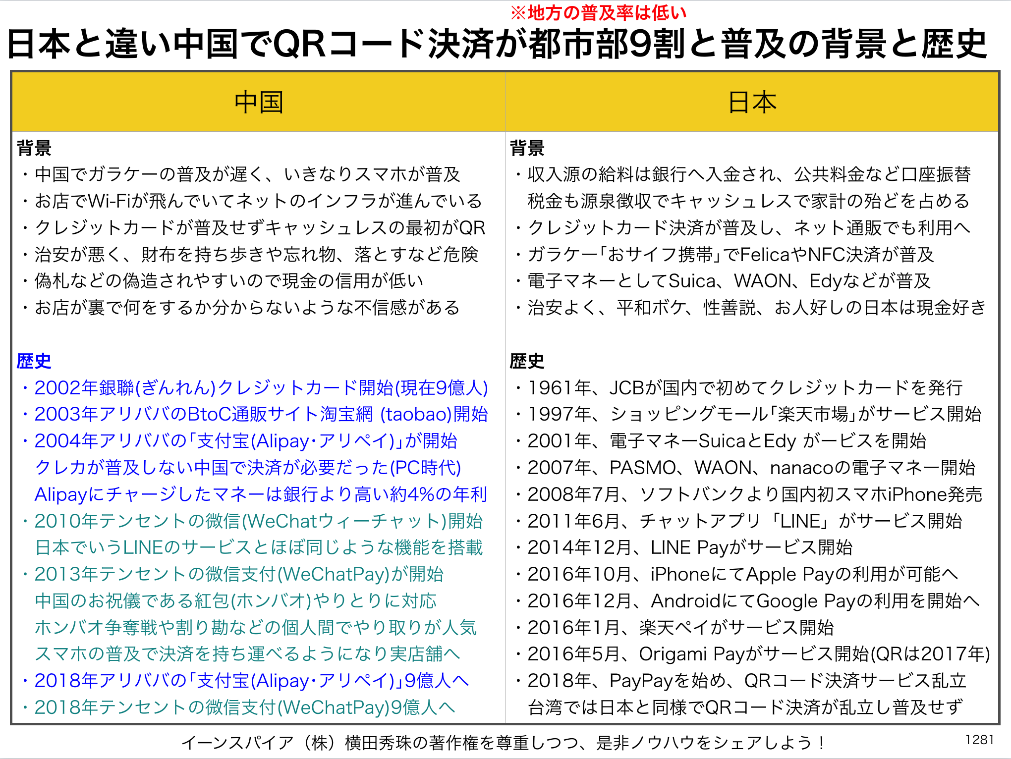 日本と違い中国でQRコード決済が普及(都市部9割)背景と歴史
