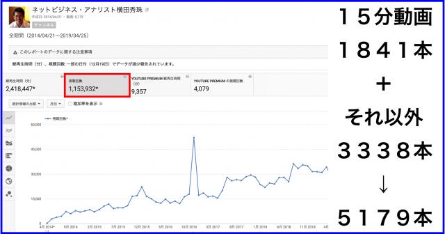 2019年4月のハウツー&レビュー無料YouTube動画30本