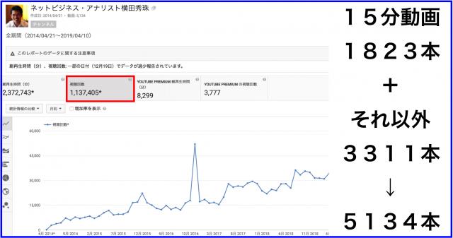 2019年3月のハウツー&レビュー無料YouTube動画31本