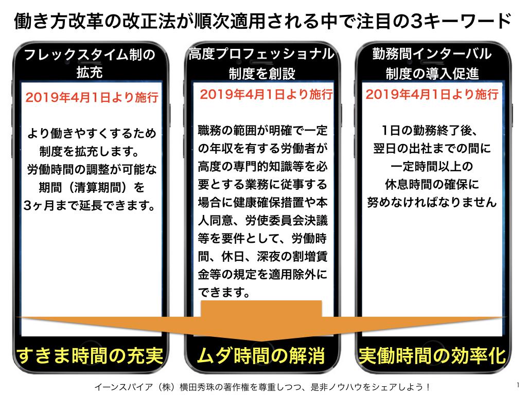 働き方改革の改正法が順次に適用される中で時間3キーワード
