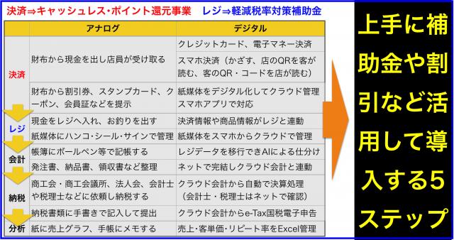 お金のデジタル化5ステップ(決済⇒レジ⇒会計⇒納税⇒分析)