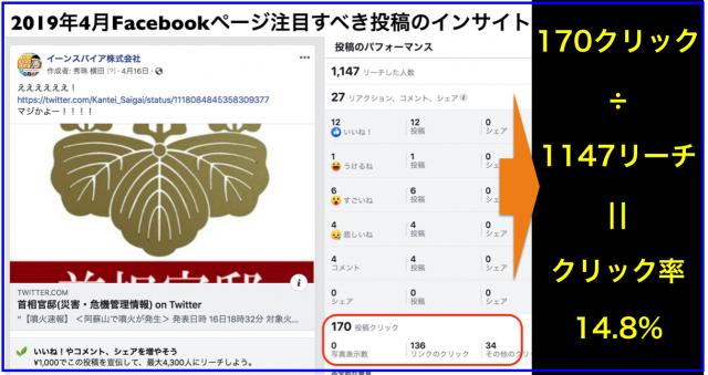 2019年4月Facebookページ投稿クリック数ランキング20