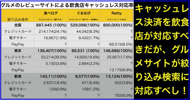 飲食店のキャッシュレス対応率(カード・電子マネー・PayPay)