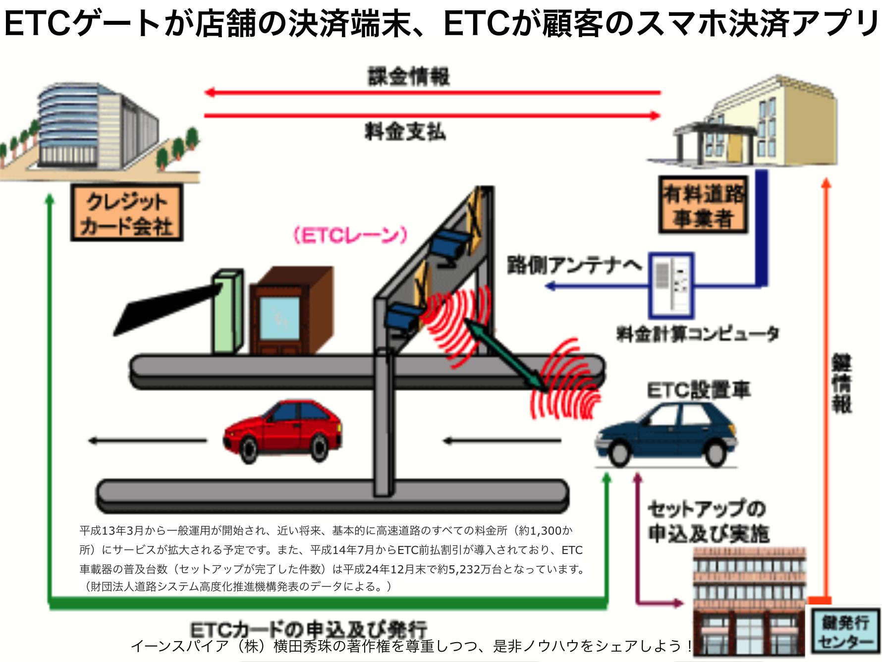ETCゲート=店舗の決済端末、ETC=顧客のスマホ決済アプリ