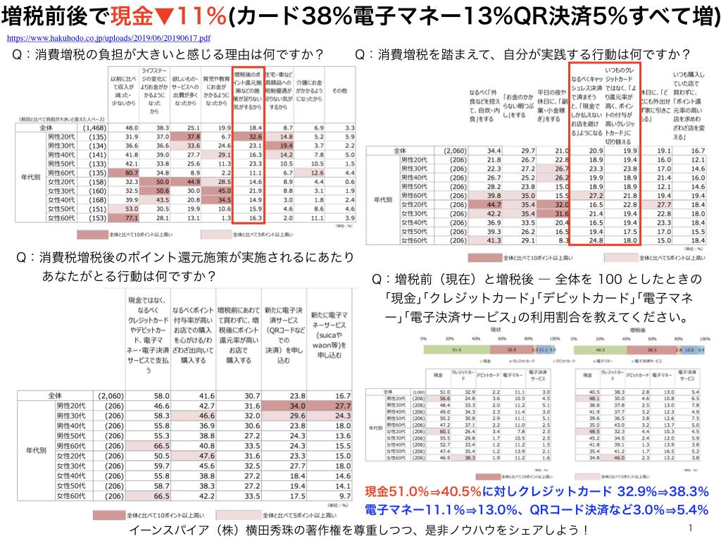 増税前後で現金11%減⇔カード38%・電子マネー13%・QR5%