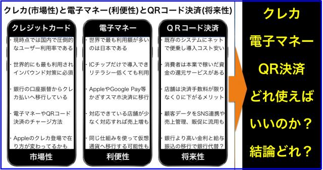 クレカ(市場性)と電子マネー(利便性)とQRコード決済(将来性)