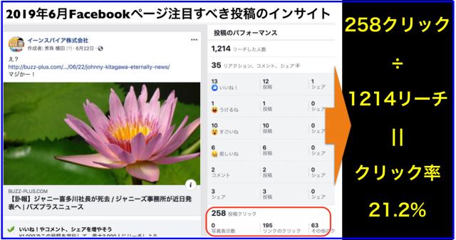 2019年6月Facebookページ投稿クリック数ランキング20