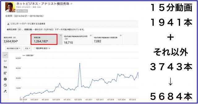 2019年7月のハウツー&レビュー無料YouTube動画24本