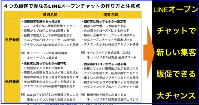 4つの顧客で異なるLINEオープンチャットの作り方と注意点