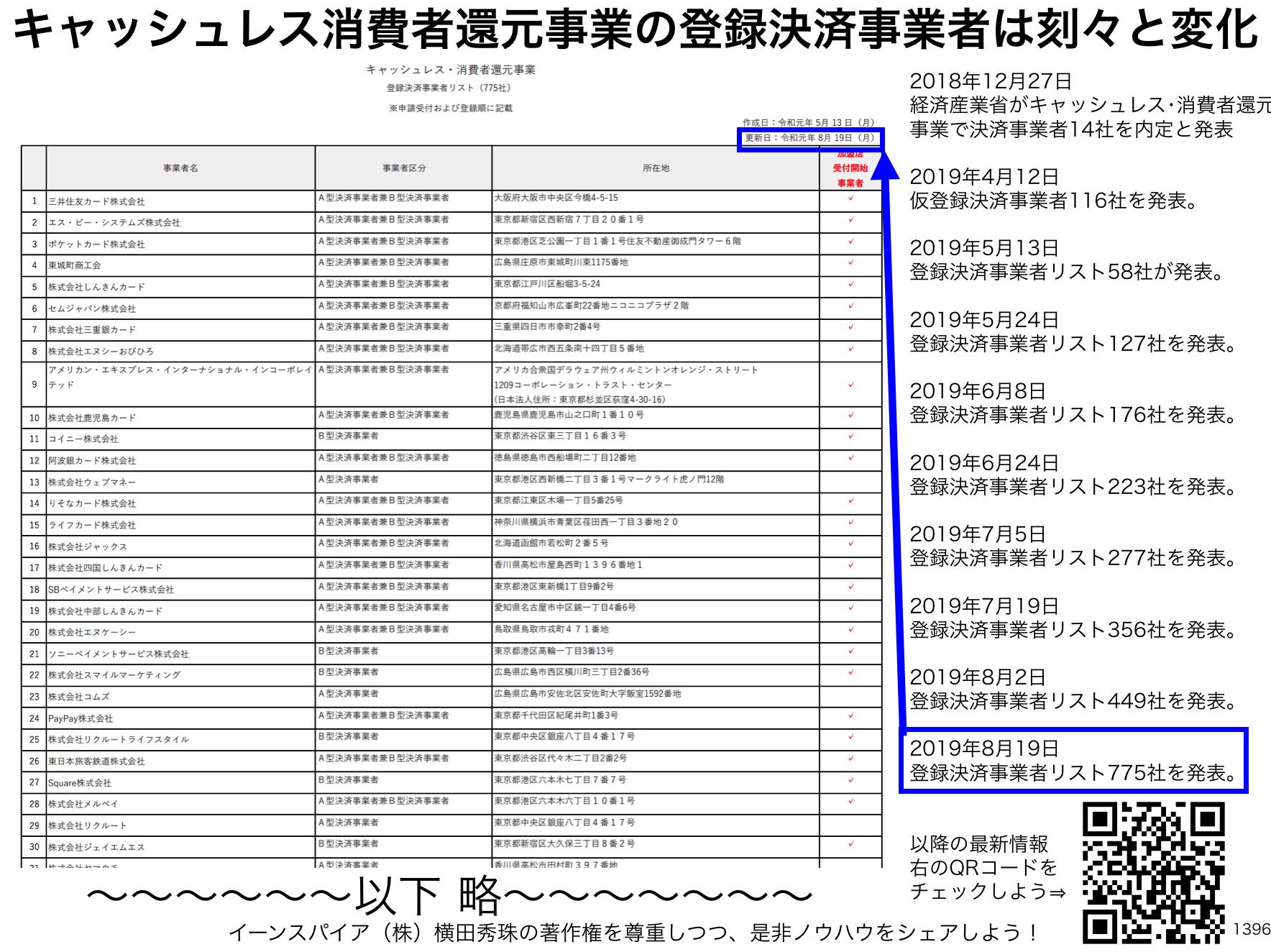キャッシュレス・消費者還元事業 登録決済事業者リスト449社