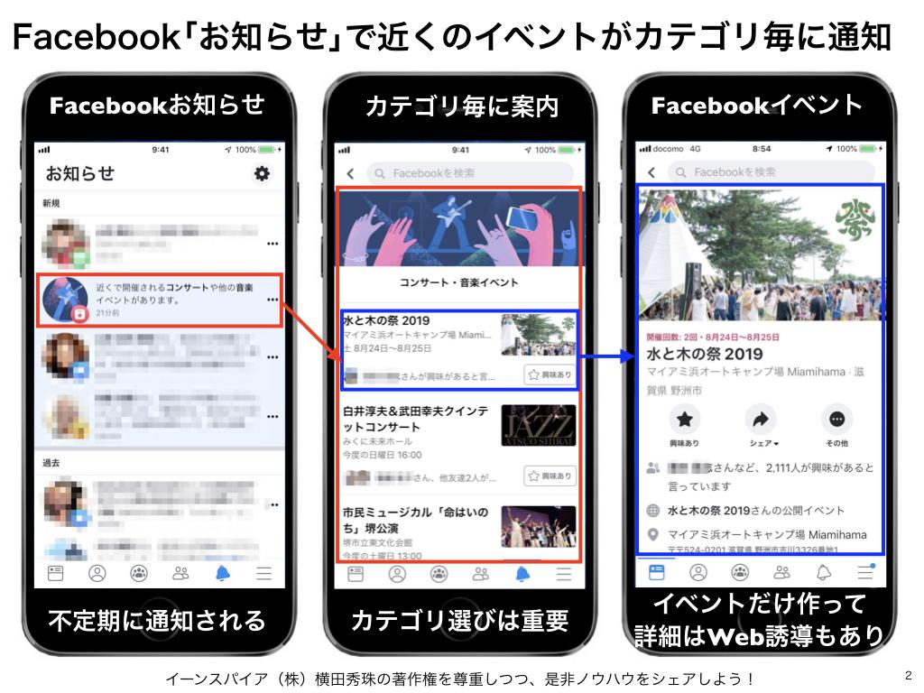 Facebookイベントが開催場所のGoogleマイビジネスに表示