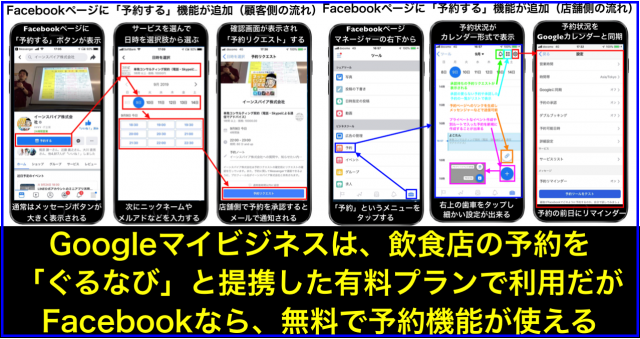 Googleマイビジネス(有料)⇔Facebookページ(無料)予約OKへ