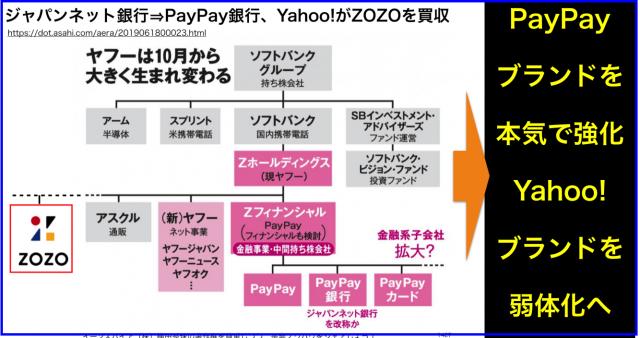 ジャパンネット銀行⇒PayPay銀行、Yahoo!がZOZOを買収
