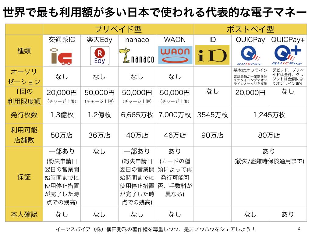 世界で最も利用額が多い日本で使われる代表的な電子マネー
