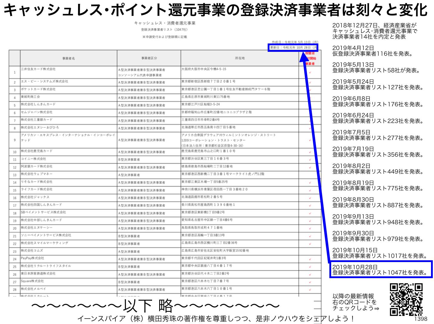 キャッシュレス・消費者還元事業 登録決済事業者リスト1017社