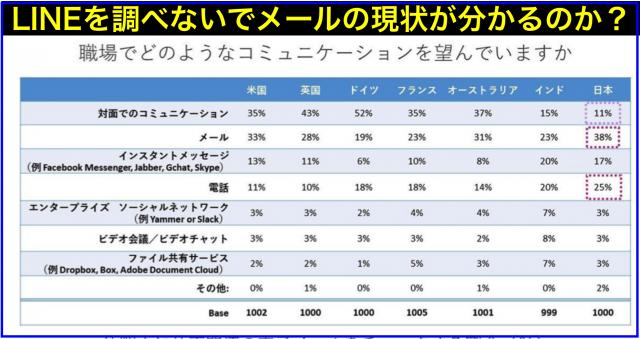 LINEがインフラとなって日本におけるメールの捉え方は激変?