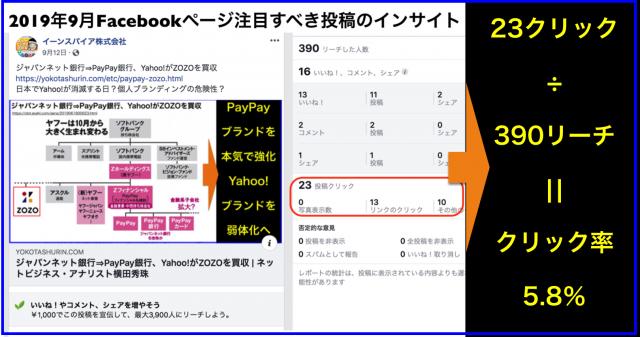 2019年9月Facebookページ投稿クリック数ランキング20