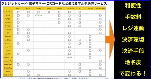 マルチ決済サービス(クレカ・電子マネー・QRコード)比較一覧