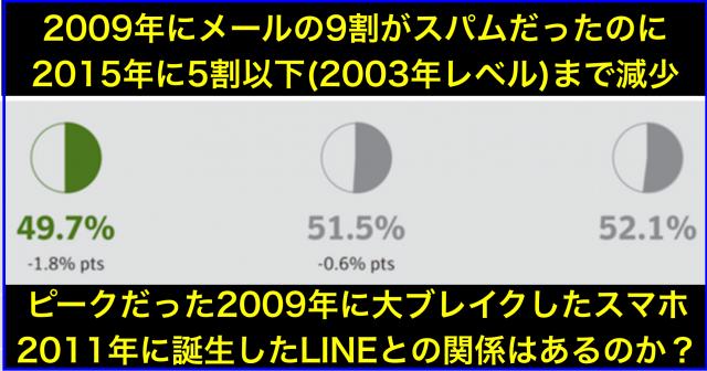 2009年メール9割スパム⇒2015年5割(2003年レベル)減少