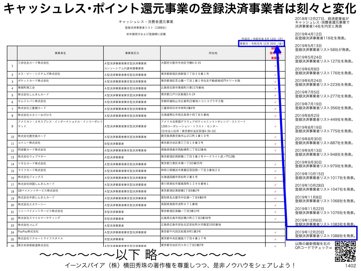 キャッシュレス・消費者還元事業 登録決済事業者リスト1083社
