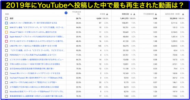 2019年度YouTube再生回数・年間ランキング上位20動画