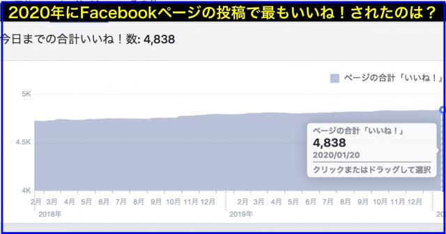 2019年Facebookページいいね数ランキング年間ベスト20