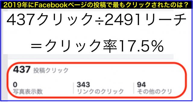 2019年Facebookページのクリック数ランキング年間20傑