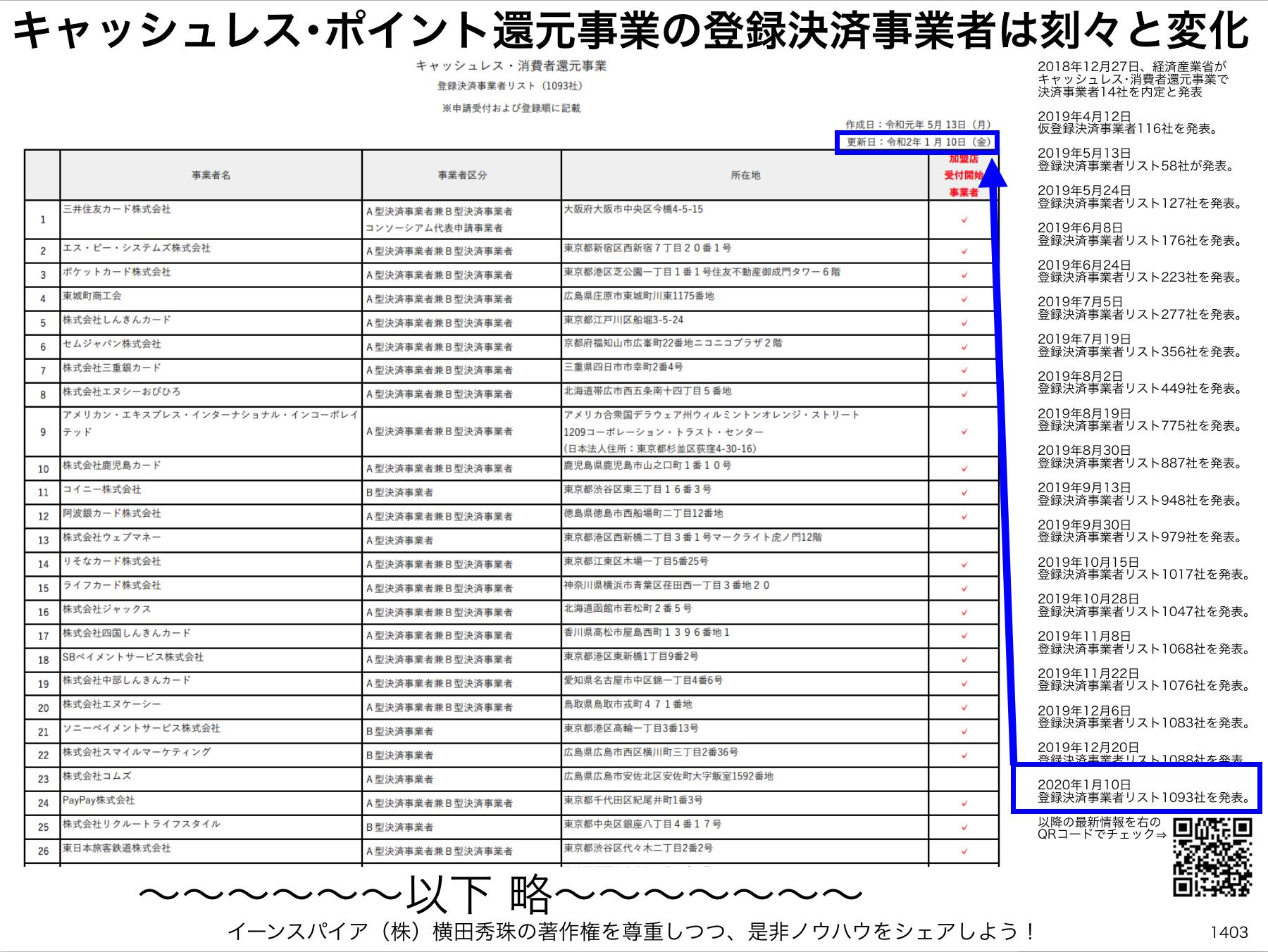 キャッシュレス・消費者還元事業 登録決済事業者リスト1093社