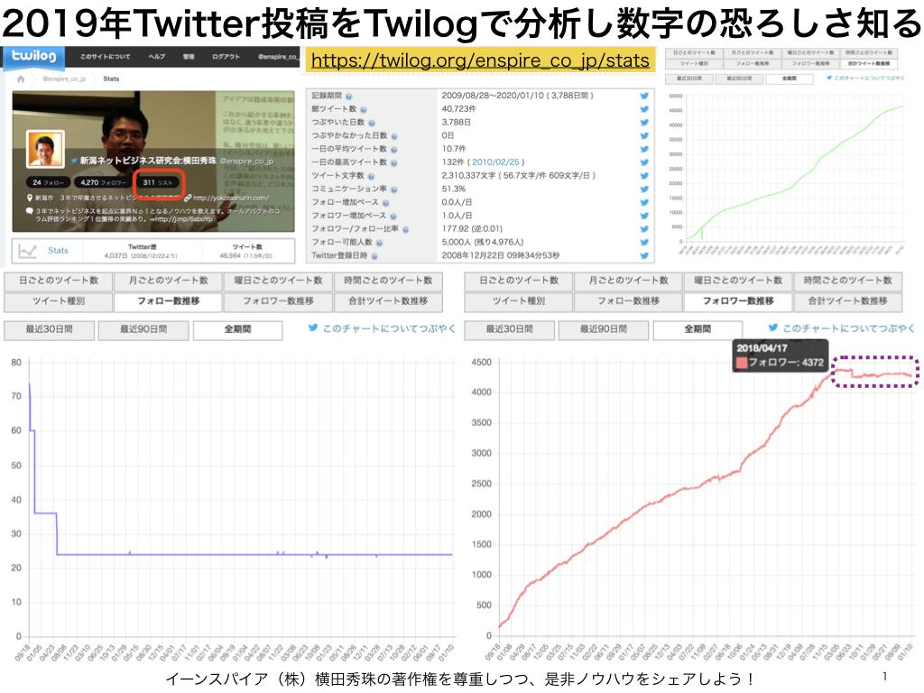 2019年のTwitter投稿をTwilogで分析し数字の恐ろしさ知る
