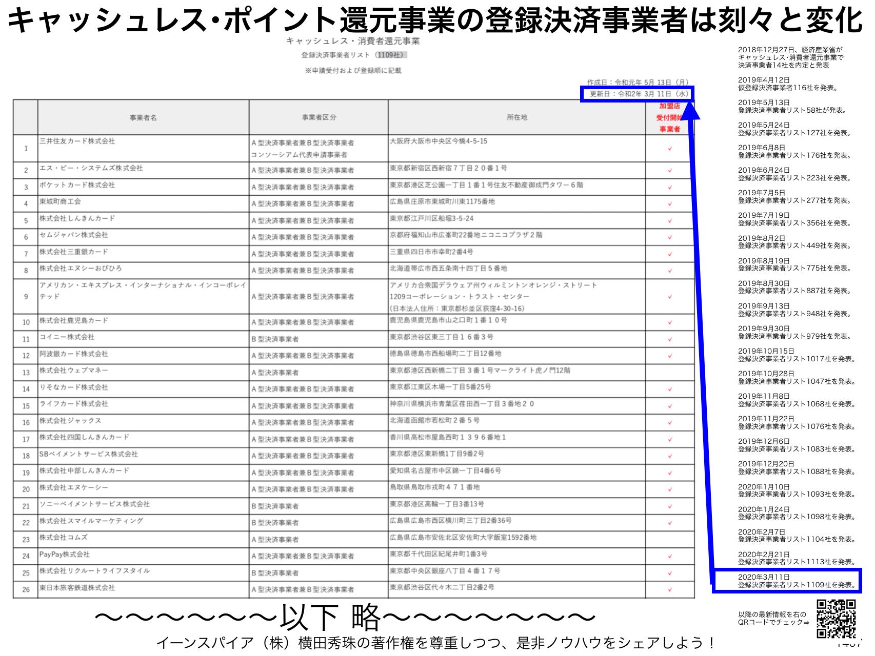キャッシュレス・消費者還元事業 登録決済事業者リスト1109社