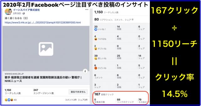 2020年2月Facebookページ投稿クリック数ランキング20