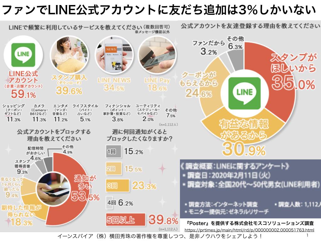 ファンでLINE公式アカウントに友だち追加は3.2%しかいない